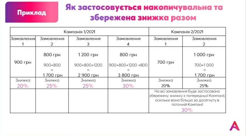 zastosuvannya-nakopichuvalnoyi-i-zberezhenoyi-znizhki-1